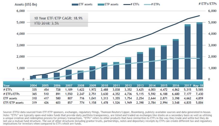 Global ETFs ETPs May 2018