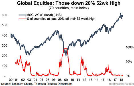 Global Equity Bear Market