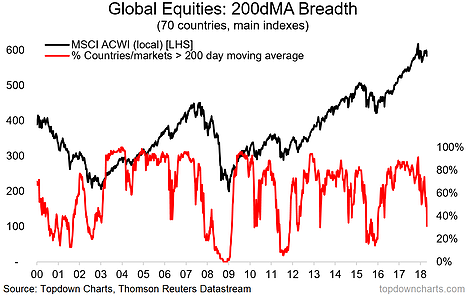 Global Equity Market Breadth Breakdown