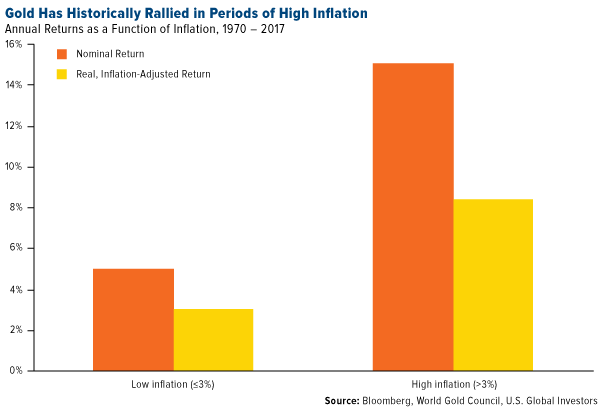 Gold Inflationary Tariffs