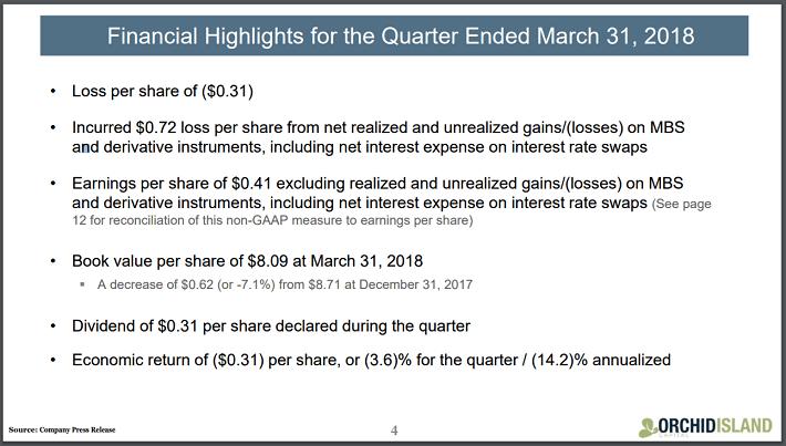 Highest Yielding Dividends