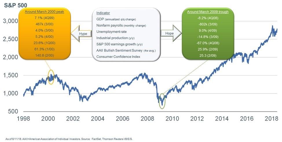 Investing False Premises