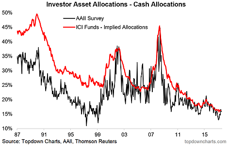 Investor Cash Allocations