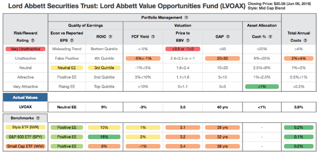 Lord Abbett Value Opportunities Fund