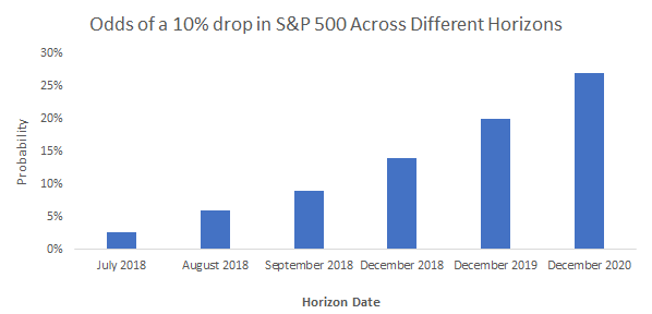 Market Correction