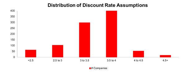 Pension Accounting - Discount Rates