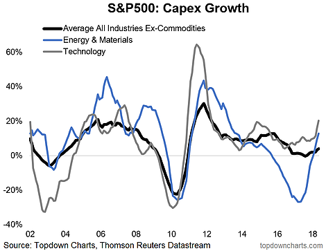 S&P 500 Capex Growth