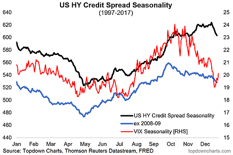 Seasonality In Credit Spreads