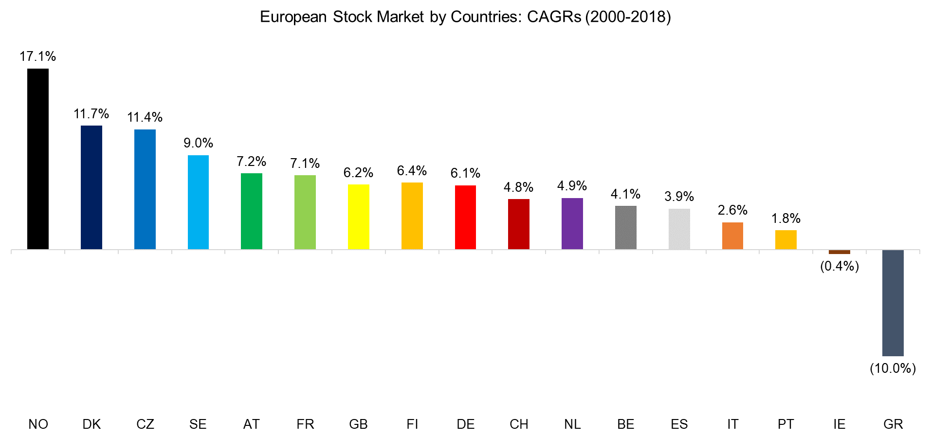 Sector Versus Country Momentum