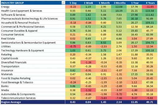 Semiconductor Value Stocks