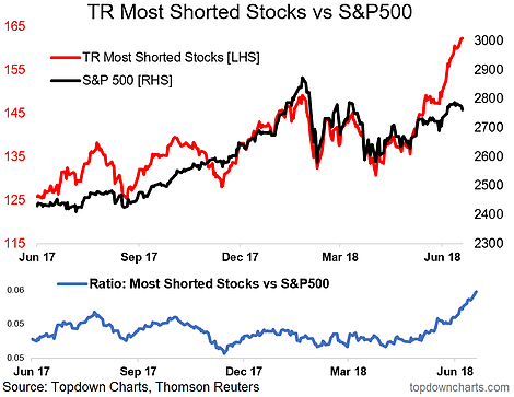 Shorted Stocks vs The S&P 500