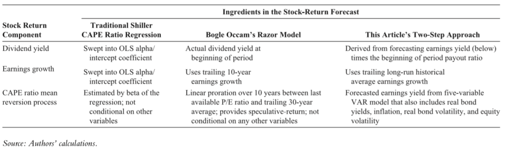 Smarter CAPE Ratio Stock Returns