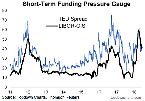 TED Spread And LIBOR-OIS