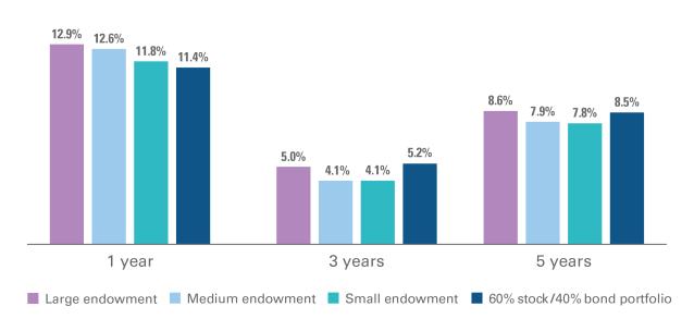 Top Endowments