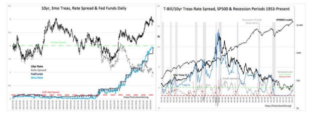 Treasury Rate Spread