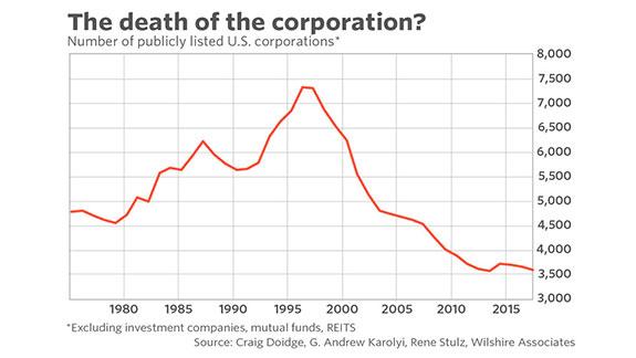 U.S. Corporations