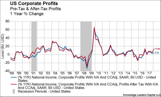 US Corporate Profits