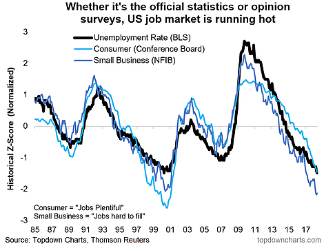 US Labor Market Metrics