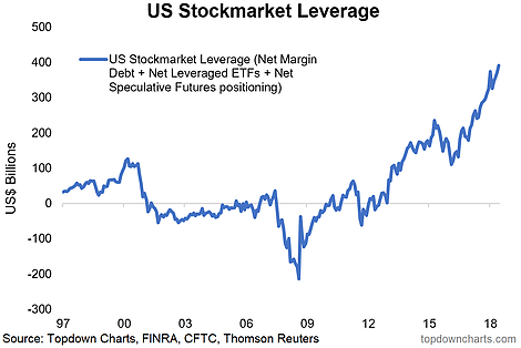 US Stock Market Leverage