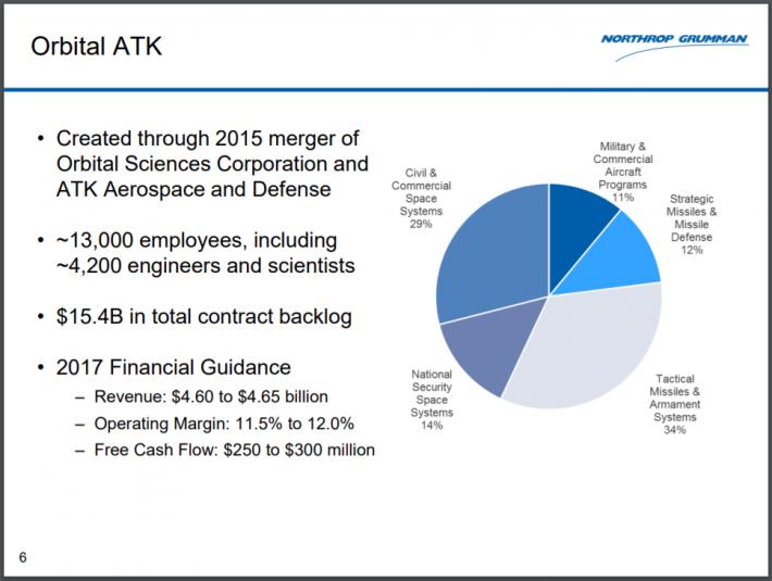 Aerospace And Defense Stocks