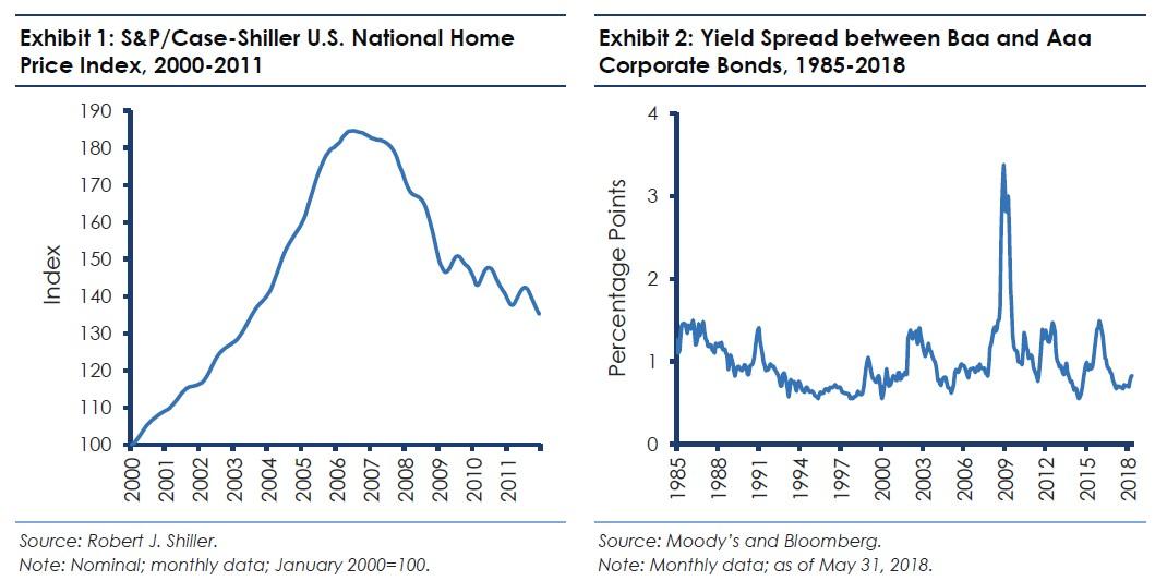 BlueMountain Capital Procyclicality