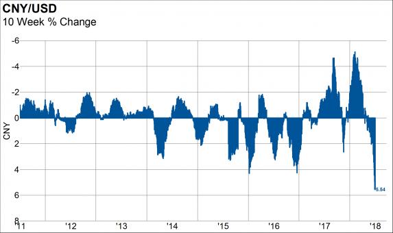 CNY Devaluation