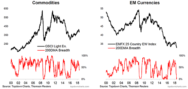 Commodities And EMFX