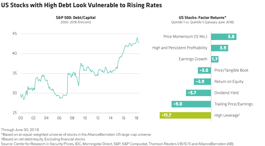 Debt US Borrowing Binge