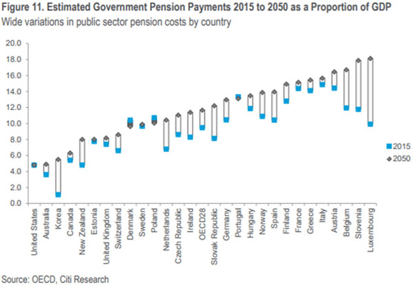 Europe Pension Funds