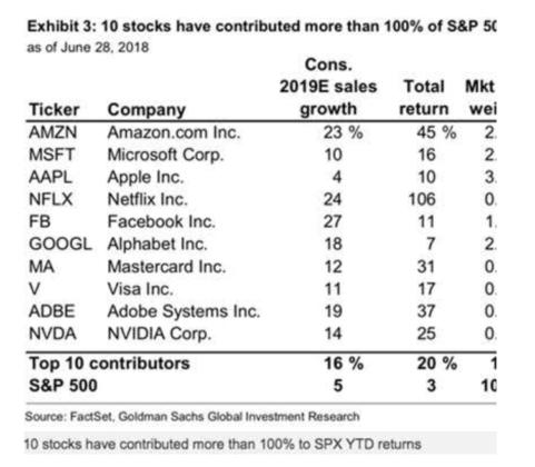 Indexes vs Portfolios