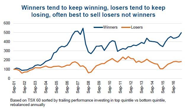 Investor Behavioural Biases