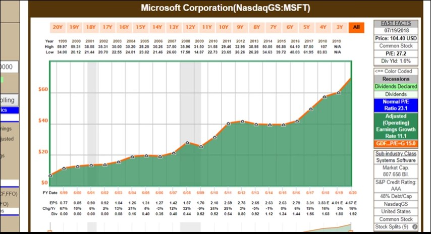 Long-Term Microsoft Shareholders