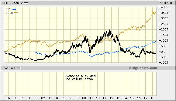 Metals Markets
