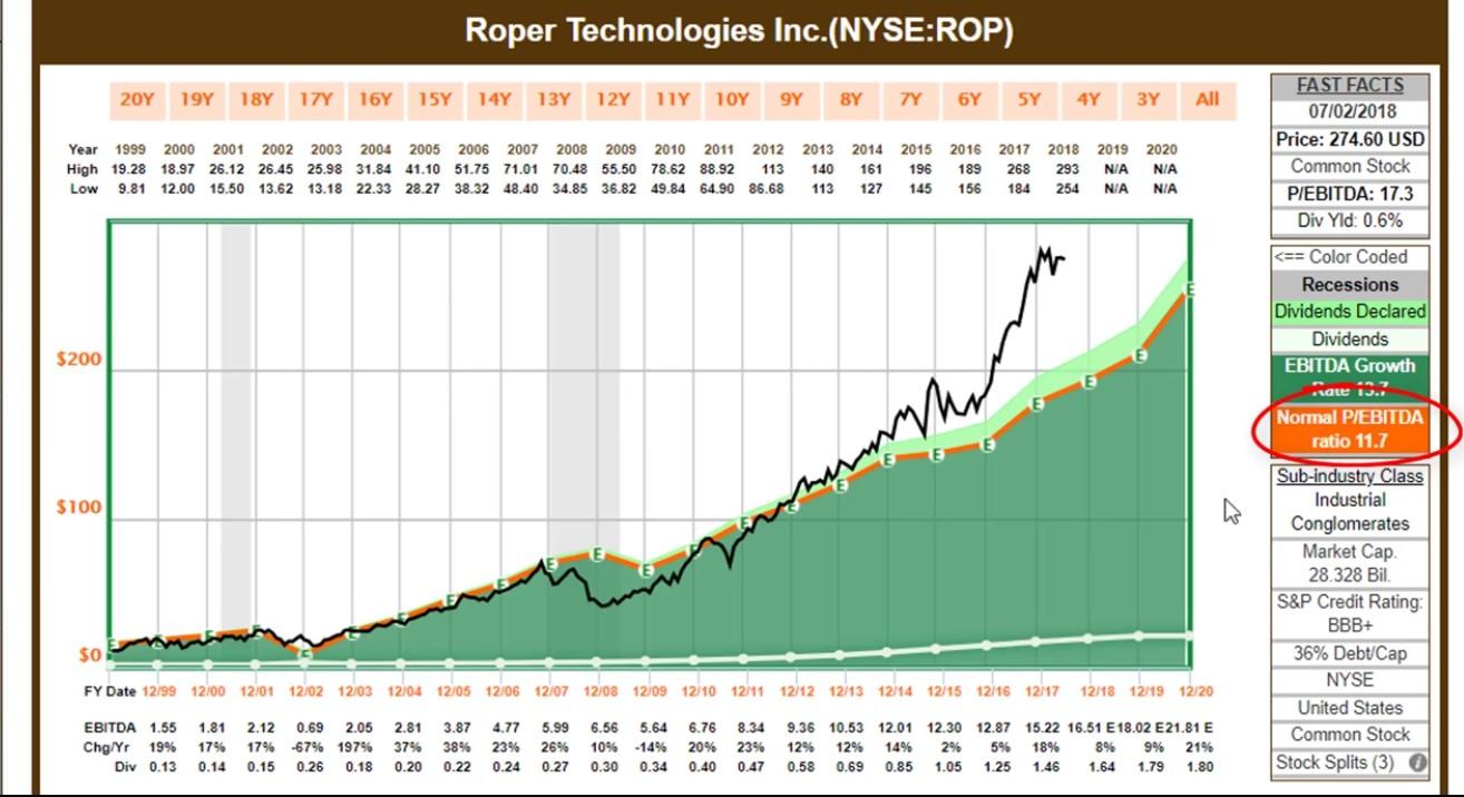 Roper Technologies