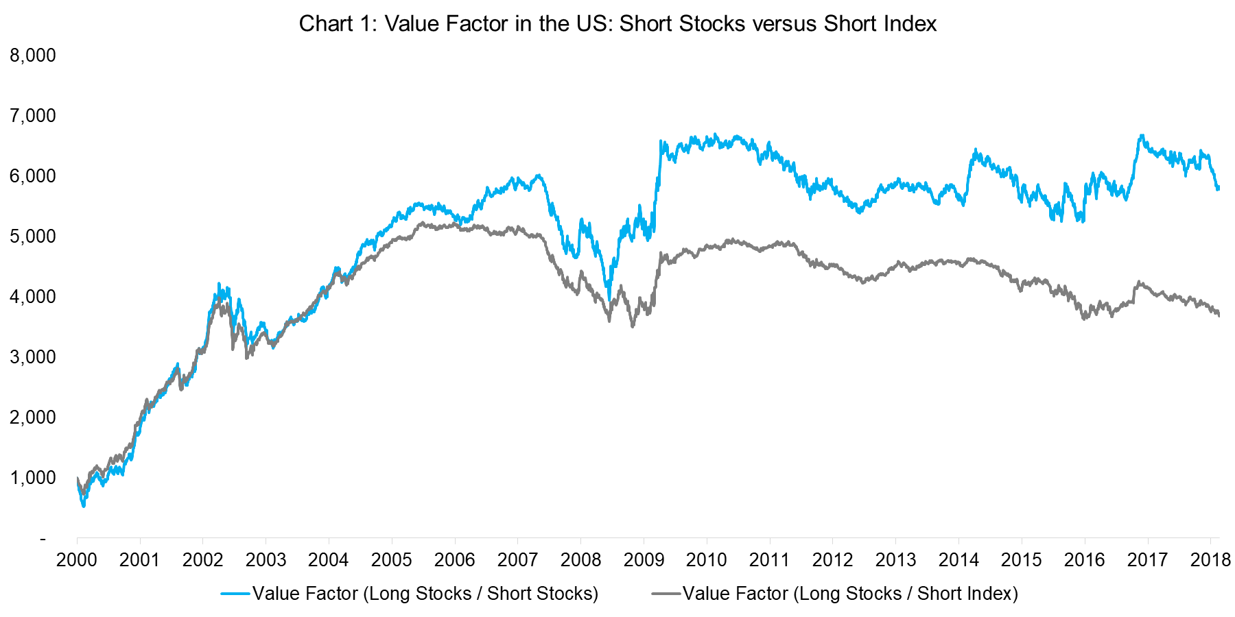 Shorting Stocks vs The Index