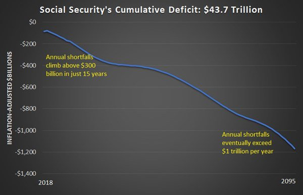 Social Security crisis