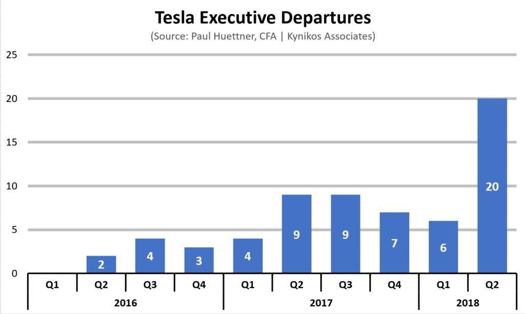 Tesla Theranos
