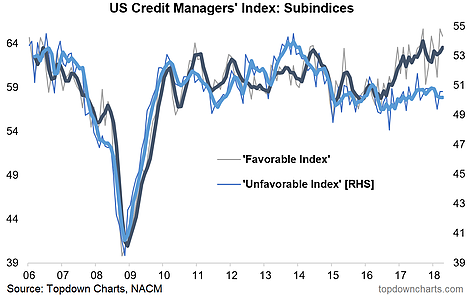 US Credit Managers Index