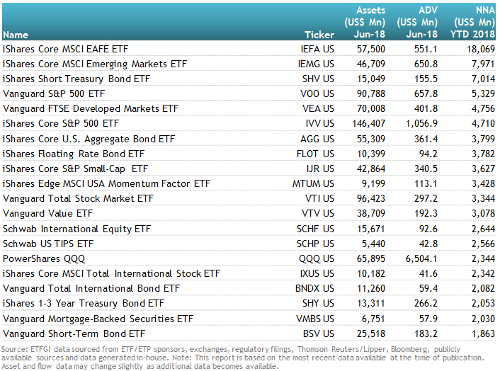 US ETFs And ETPs