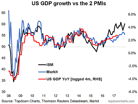 US PMI GDP Growth