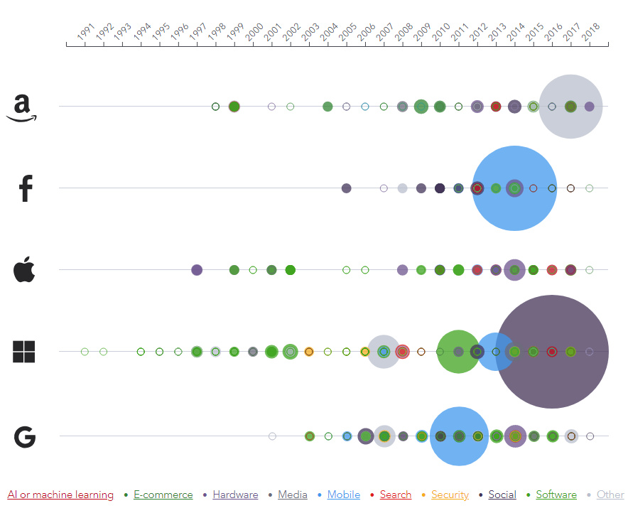 Visualizing Major Tech Acquisitions