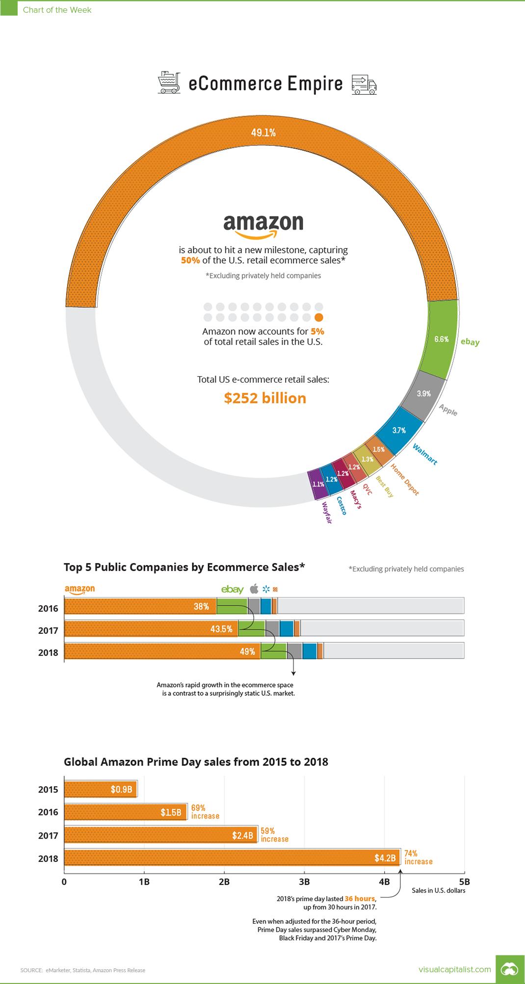 Amazon's Dominance In Ecommerce