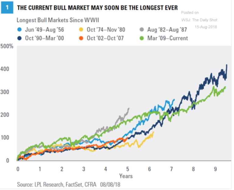 Bull Markets, Junk Bonds And Jackson Hole