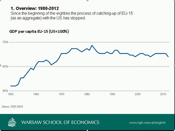 Economic Convergence