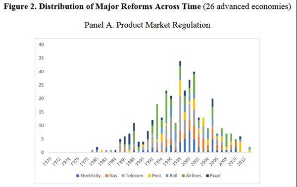 Economic Crises Liberalization
