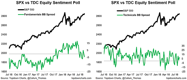 Fundamental vs Technical Sentiment