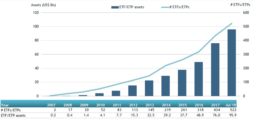 Global Active ETFs And ETPs
