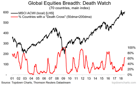 Global Equities Death Cross Breadth