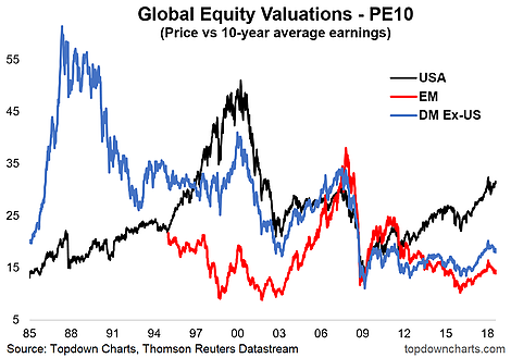 Global Equity PE10 Valuations