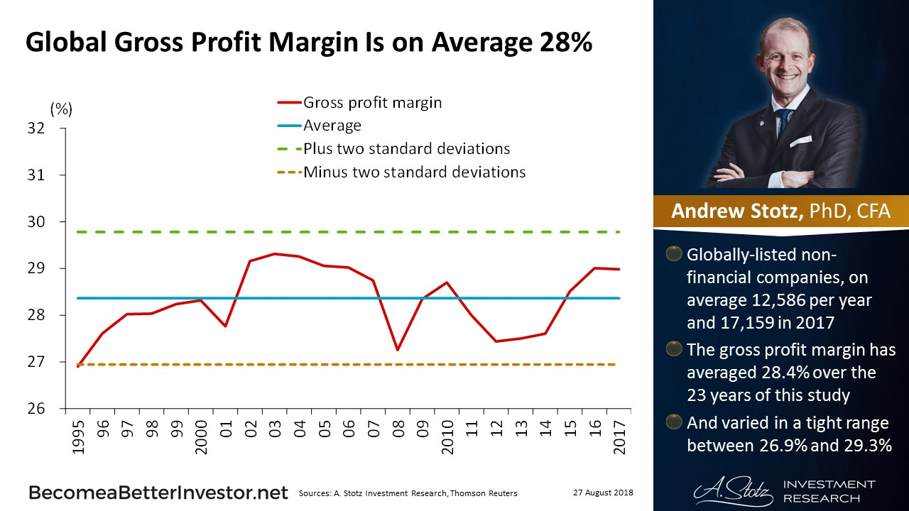 Global Gross Profit Margin